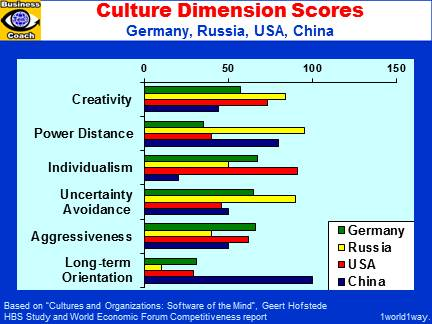 germany hofstede analysis Berlin, germany vs egypt hofstede's cultural dimensions berlin.