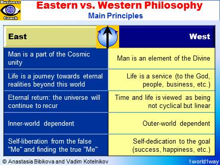 comparison of eastern and western philosophers Start studying philosophers learn  plato laid the very foundations of western philosophy  and also sometimes as blessed augustine in the eastern.