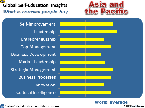Russia: Self-Education Profile - what learning courses people buy