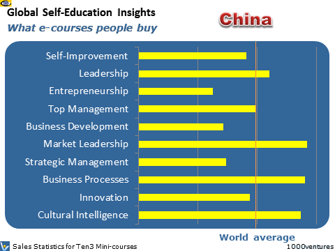 China: Business Self-Education Profile - what learning courses people buy online