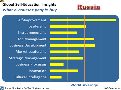 Russia: Self-Education Profile - what learning courses people buy online