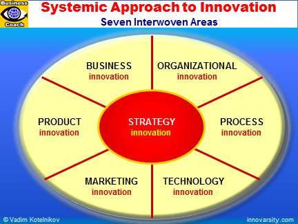 Systemic innovation. Systems approach to innovation management.