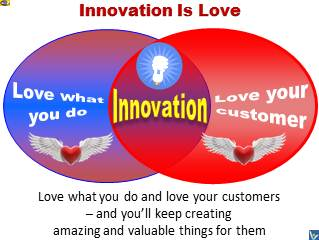 What Is Innovation - Innovation Is Love - Passion for Work and Customer