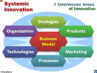 Innovation Success 360 - Synergistic Systemic Innovation