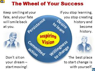 Personal Success Wheel - the way to great success
