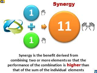 Synergy definition and formulae 1+1=11